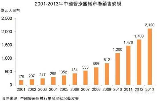 2001-2013年中国医疗器械市场销售规模