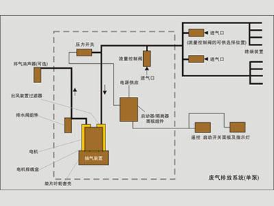 35100系列麻醉废气排放泵参考图